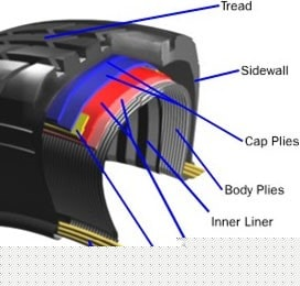 What is tyre Construction