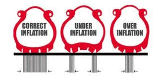 what is Proper Inflation